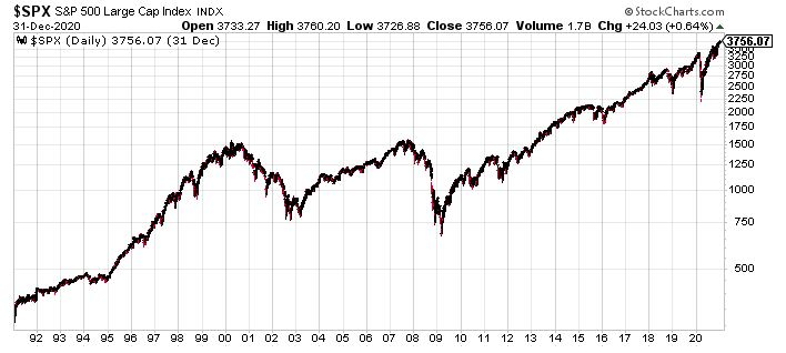 S&P 500 Index over our 30 years of Retirement