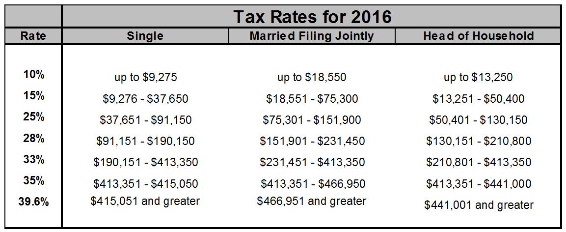 2016 key tax changes blog - Wall street journal money rates table ...